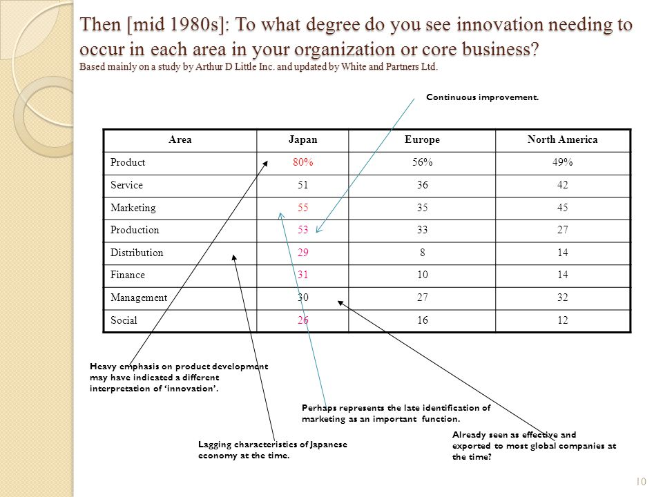 Then [mid 1980s]: To what degree do you see innovation needing to occur in each area in your organization or core business Based mainly on a study by Arthur D Little Inc. and updated by White and Partners Ltd.